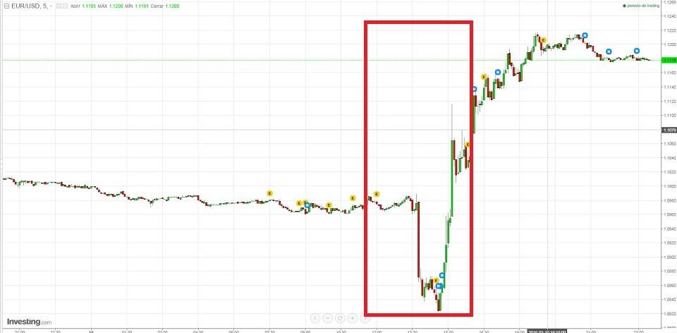 euro usd draghi