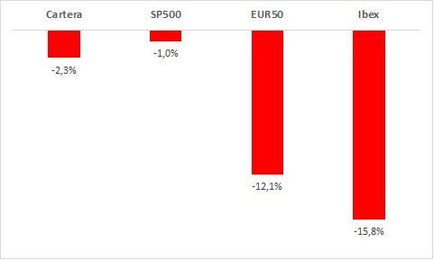 trading fondos indexados