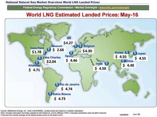 exportaciones gas