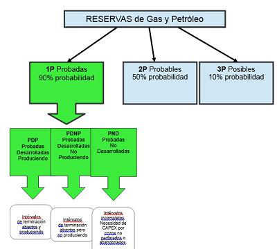 reservas petroleo gas