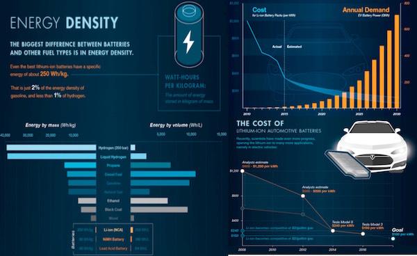 inversión en el coche eléctrico