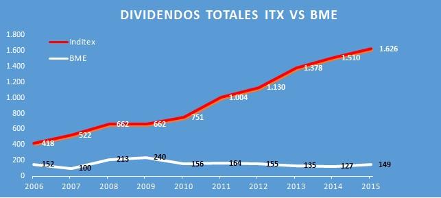 dividendos_totales-itx-bme