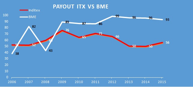 payout-itx-bme