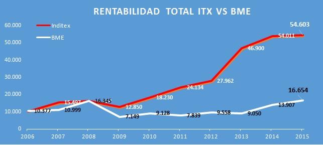rentabilidad-total-itx-bmejpg