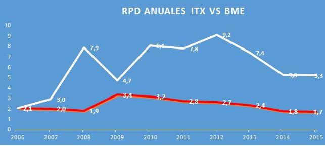 rentabilidad por dividendo de inditex y BME