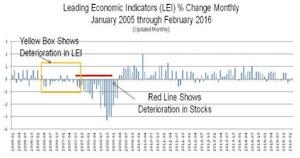 LEI 2016 STOCKS