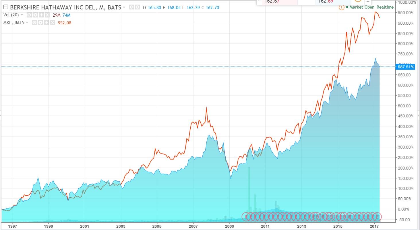 Comparativa Berkshire vs Markel