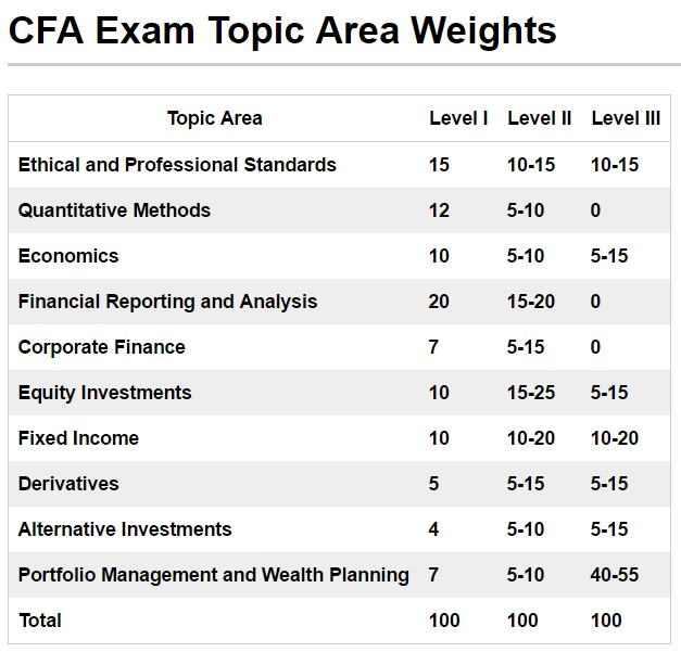 CFA exam topic area weights