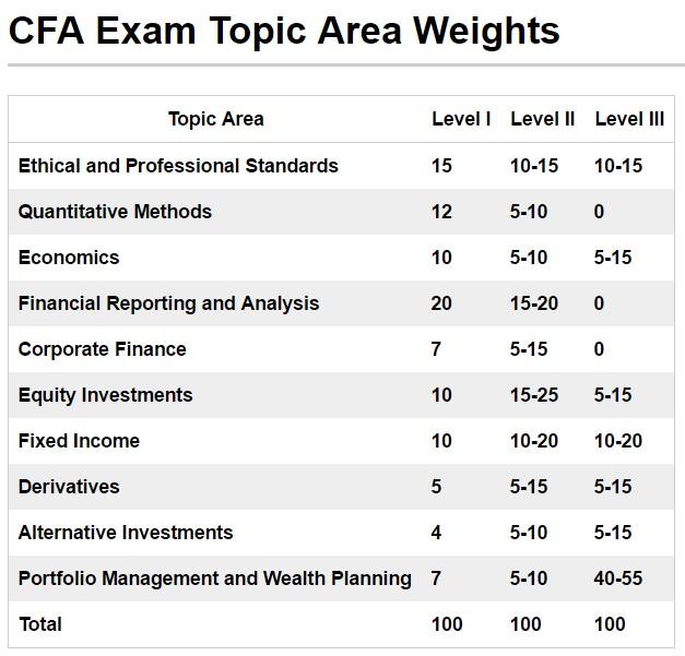 Aprobado nivel 2 del CFA