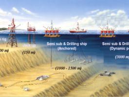 ntroducción offshore drilling