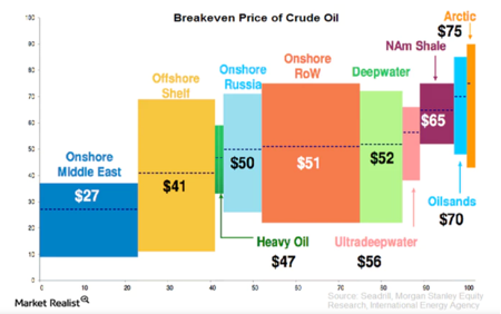 breakeven price crude oil